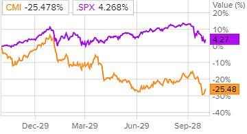 Динамика акций Cummins и индекса S&P 500