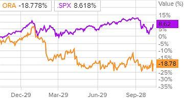 Динамика акций Ormat Technologies и индекса S&P 500
