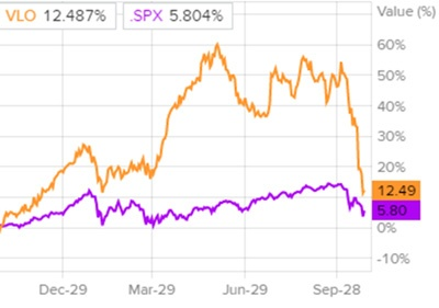 Динамика акций Valero Energy и индекса S&P 500
