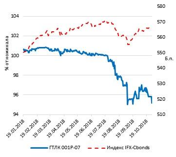Динамика цены ГТЛК 001P-07 и индексароссийских корпоративных облигаций