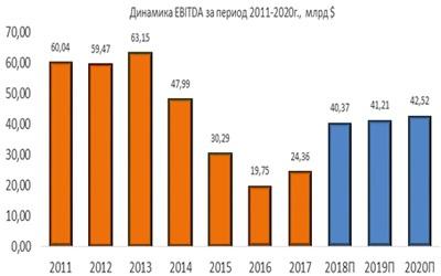 Динамика Chevron EBITDA за период 2011-2020