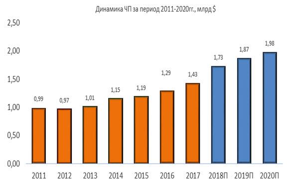 Динамика ЧП Waste Management за период 2011-2020