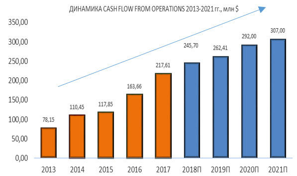 Динамика Pattern Energy CASH FLOW FROM OPERATIONS 2013-2021