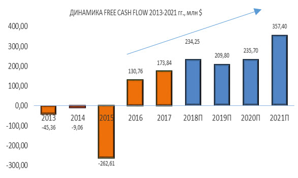 Динамика Pattern Energy FREE CASH FLOW 2013-2021