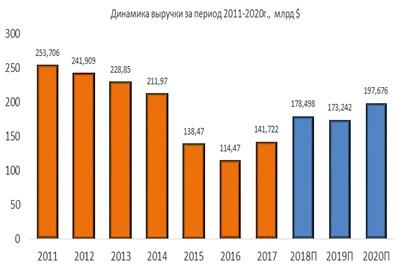 Динамика выручки Chevron за период 2011-2020