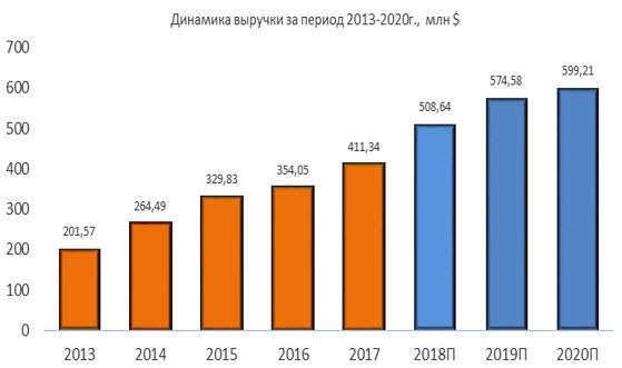 Динамика выручки Pattern Energy за период 2013-2020