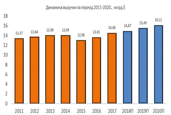 Динамика выручки Waste Management 2011-2020