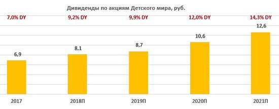 Дивиденды по акциям «Детского мира» за период 2017-2021
