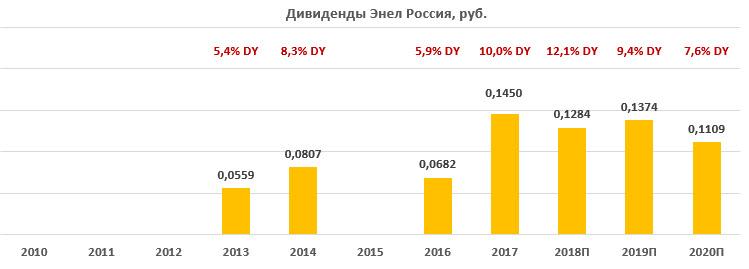 Дивиденды по акциям «Энел Россия» за период 2010-2020