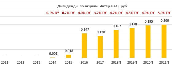 Дивиденды по акциям «Интер РАО» за период 2011-2021
