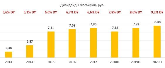Дивиденды по акциям «Мосбиржи» за период 2013-2020