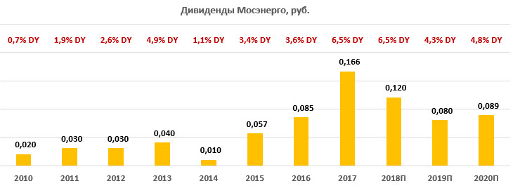 Дивиденды по акциям «Мосэнерго» за период 2010-2020