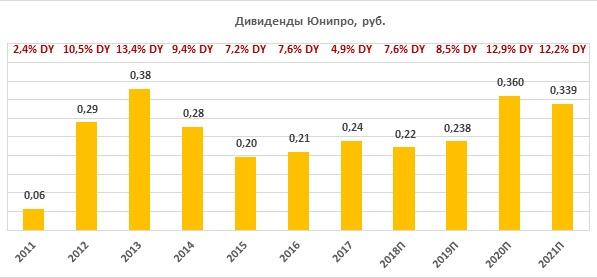 Дивиденды по акциям «Юнипро» за период 2011-2021
