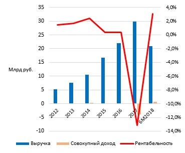 """Доходные показатели деятельности """"ГТЛК"""""""