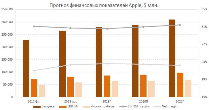Прогноз финансовых результатов Apple