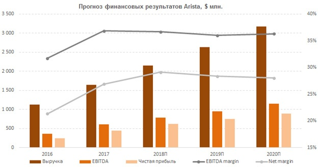 Прогноз финансовых результатов Arista Networks