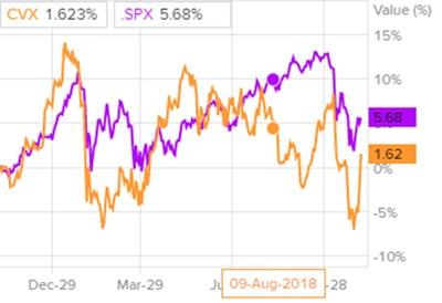 Сравнение доходности акций Chevron и индекса S&P 500