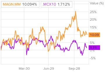 Сравнение доходности акций ММК