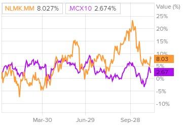 Сравнение доходности акций «НЛМК» и индекса S&P 500