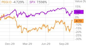 Сравнение доходности акций Pattern Energy и индекса S&P 500