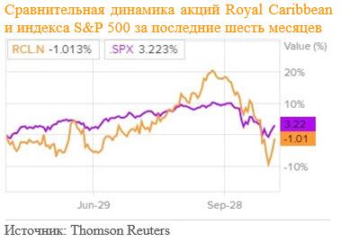 Сравнение доходности акций Royal Caribbean Cruises и индекса S&P 500