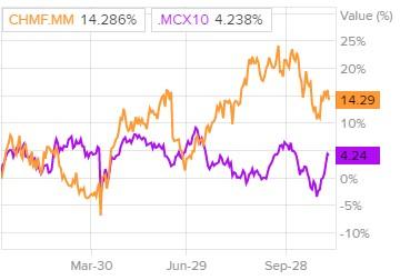 Сравнение доходности акций «Северстали» и индекса S&P 500