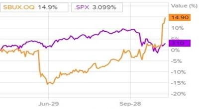 Сравнение доходности акций Starbucks и индекса S&P 500