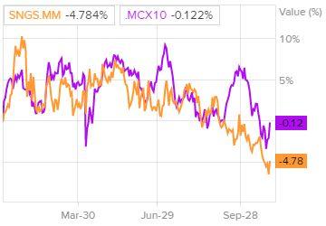 Сравнение доходности акций Сургутнефтегаз и индекса S&P 500