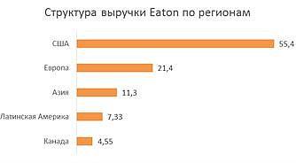Структура выручки Eaton Corporation по регионам