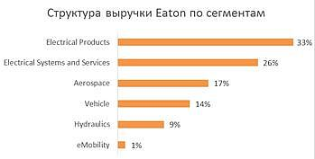 Структура выручки Eaton Corporation по сегментам