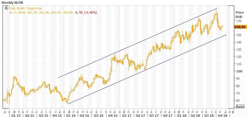 Техническая картина акций «НЛМК»