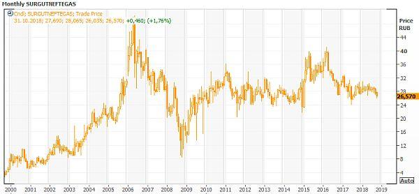 Техническая картина акций Сургутнефтегаз