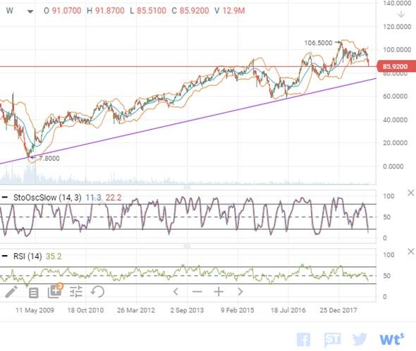 Технический анализ Capital One Financial