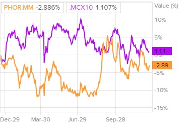 Динамика акций ФосАгро и индекса ММВБ