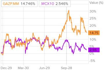 Динамика акций Газпрома и индекса ММВБ