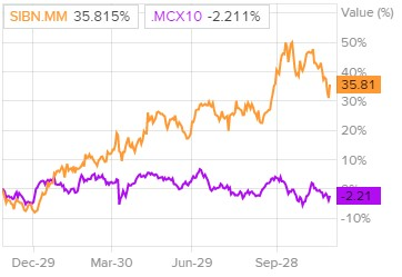 Динамика акций Ленэнерго и индекса ММВБ