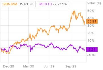"""Динамика акций ПАО """"Газпром нефть"""" и индекса ММВБ"""