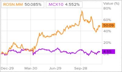 Динамика акций Роснефти и индекса ММВБ