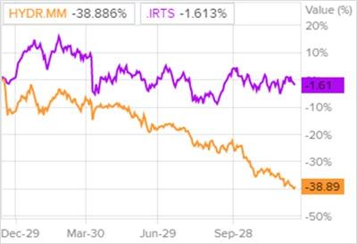 Динамика акций РусГидро и индекса РТС