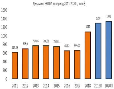 Динамика EBITDA Jacobs Engineering