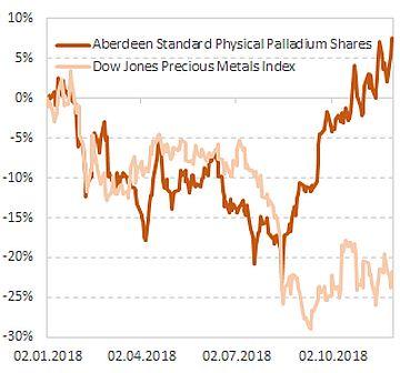 Динамика стоимости акций фонда Aberdeen Standard Physical Palladium Shares в сравнении с индексом драгметаллов
