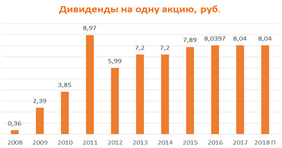 Дивиденды на одну акцию Газпрома 2008-2018