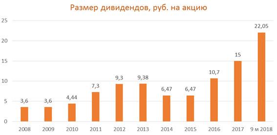 """Дивиденды на одну акцию ПАО """"Газпром нефть"""""""