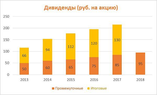Дивиденды по акциям ЛУКОЙЛ за период 2013-2018