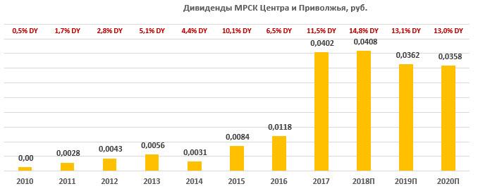 Дивиденды по акциям «МРСК Центра и Приволжья» за период 2010-2020