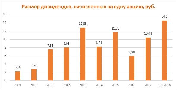 Дивиденды по акциям Роснефти за период 2009-2018
