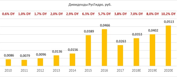 Дивиденды по акциям РусГидро за период 2010-2020