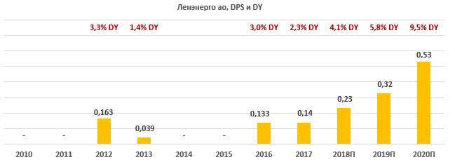 Перспективы по выплатам Ленэнерго АО за 2010-2020