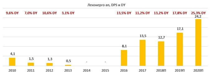 Перспективы по выплатам Ленэнерго АП за 2010-2020