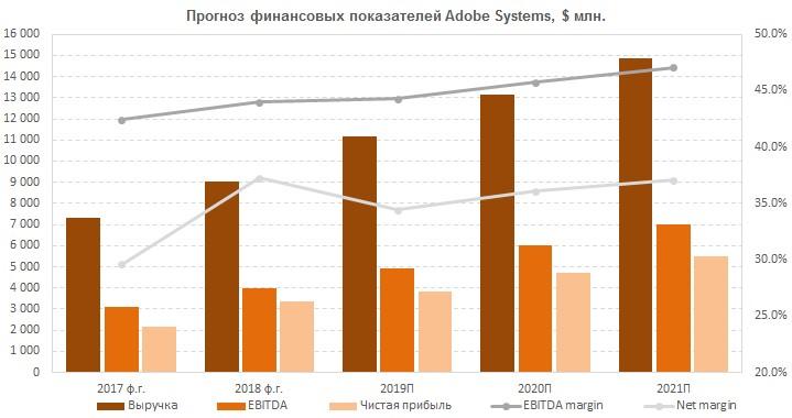 Прогноз финпоказателей Adobe Systems